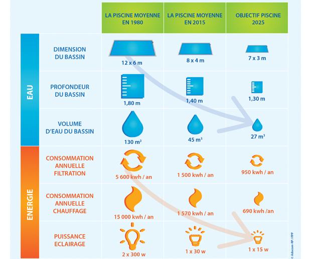 Schéma sur les économies d'énergie réalisées dans la piscine depuis 30 ans