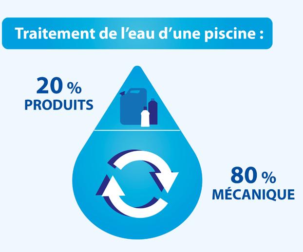 Schéma représentant la répartition du traitement de l'eau d'une piscine : 80% de mécanique et 20% de produits