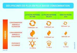 schéma sur la consommation d'énergie d'une piscine