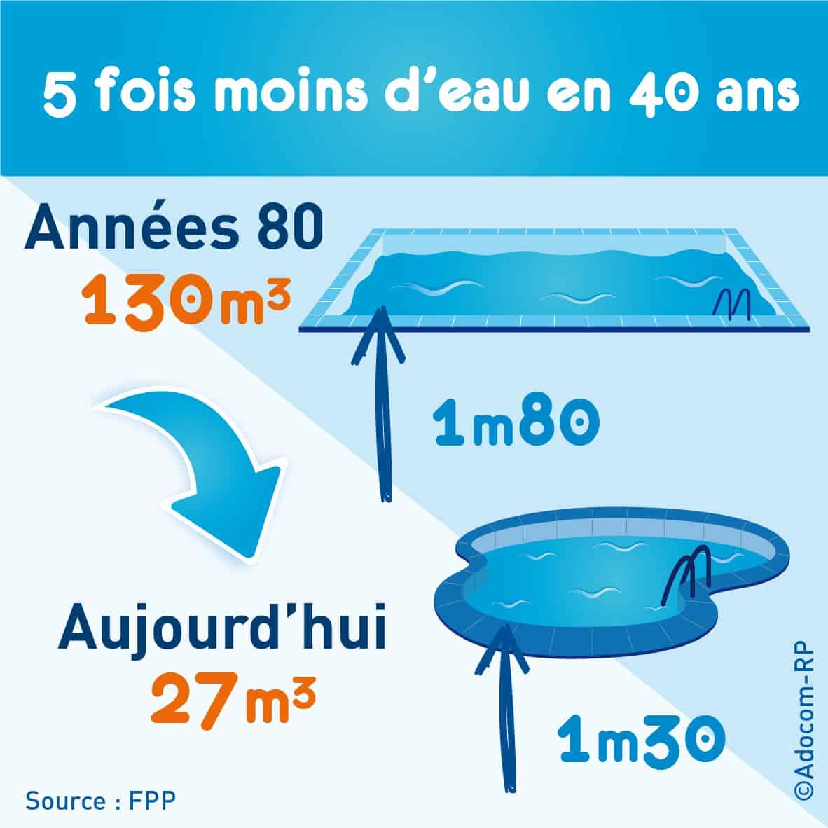 Eau et énergie : la piscine basse consommation à portée du plus grand nombre
