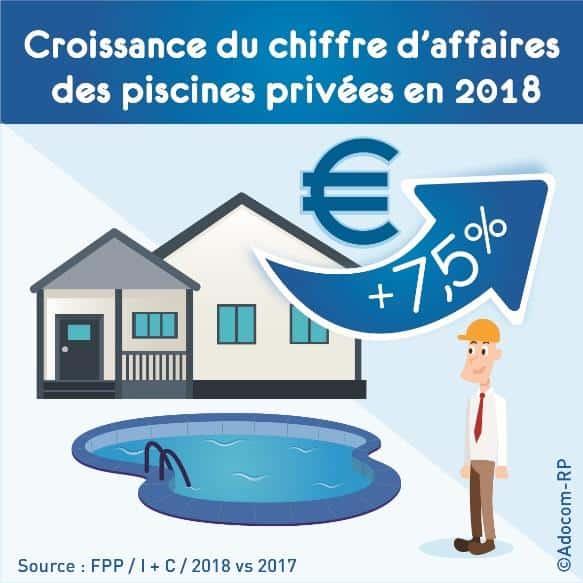 2018 : 3e année de hausse consécutive du marché des piscines en France