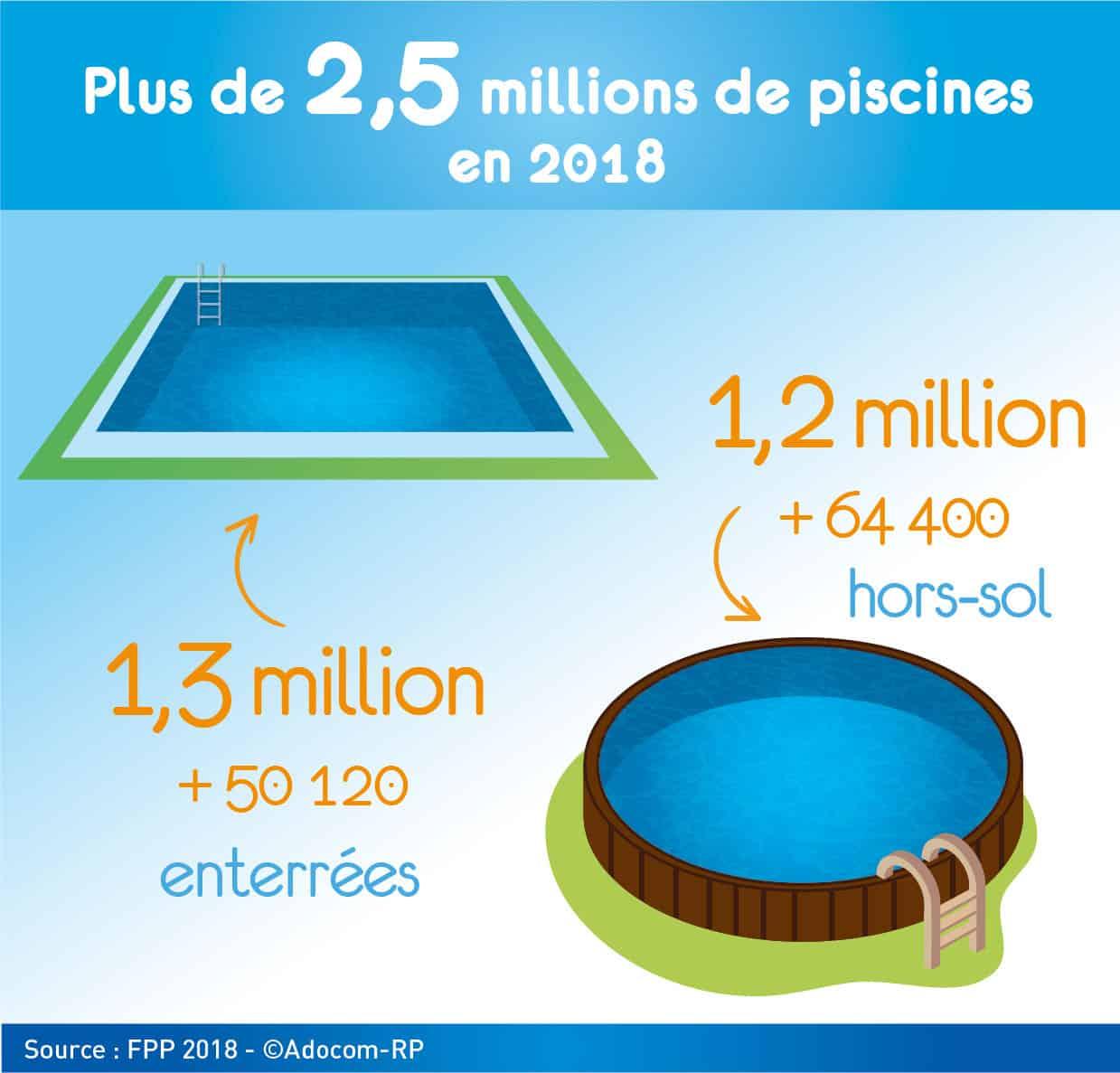 Démocratisation des piscines : de plus en plus de Français se jettent à l'eau !