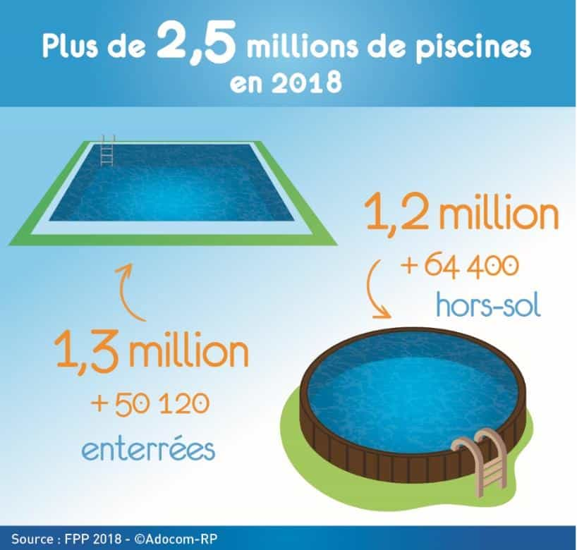 La piscine privée se démocratise en France !
