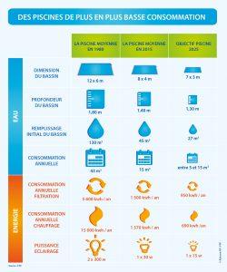 La piscine basse consommation à portée de main: focus sur la gestion de l'énergie