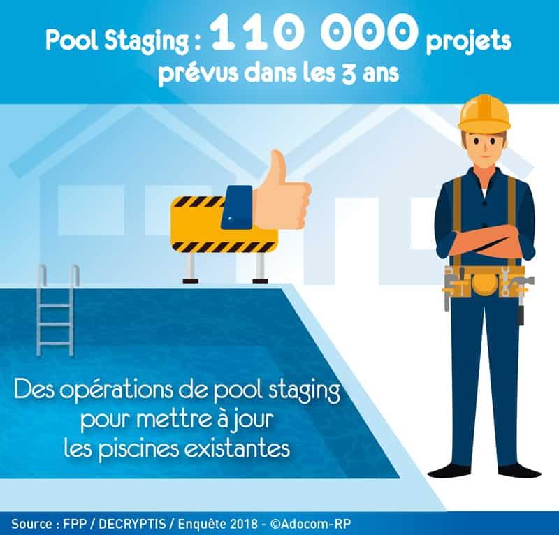 Pool staging : 110 000 français prêts à passer à la mise à jour de leur piscine !