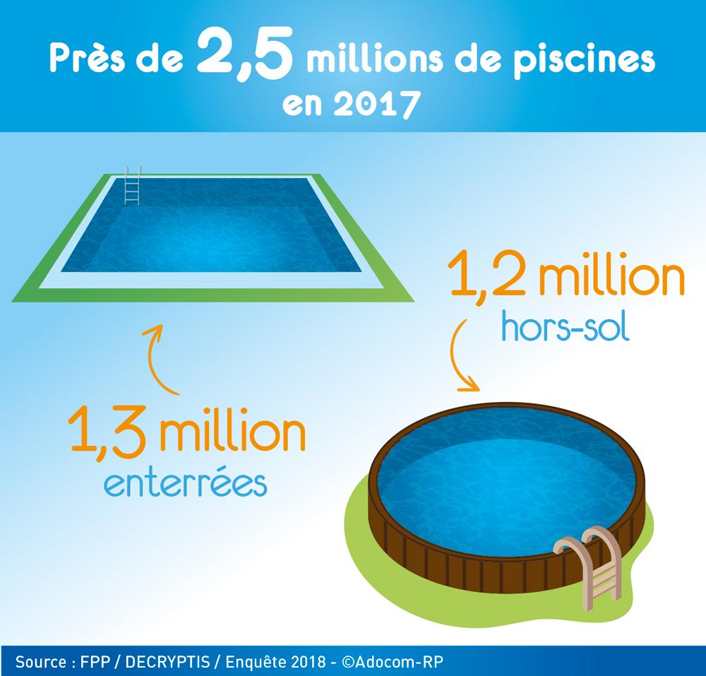 La France compte près de 2,5 millions de piscines privées !