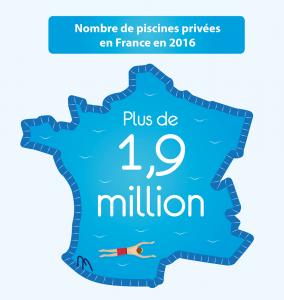 2016 : Le parc français des piscines privées dépasse 1,9 million de bassins