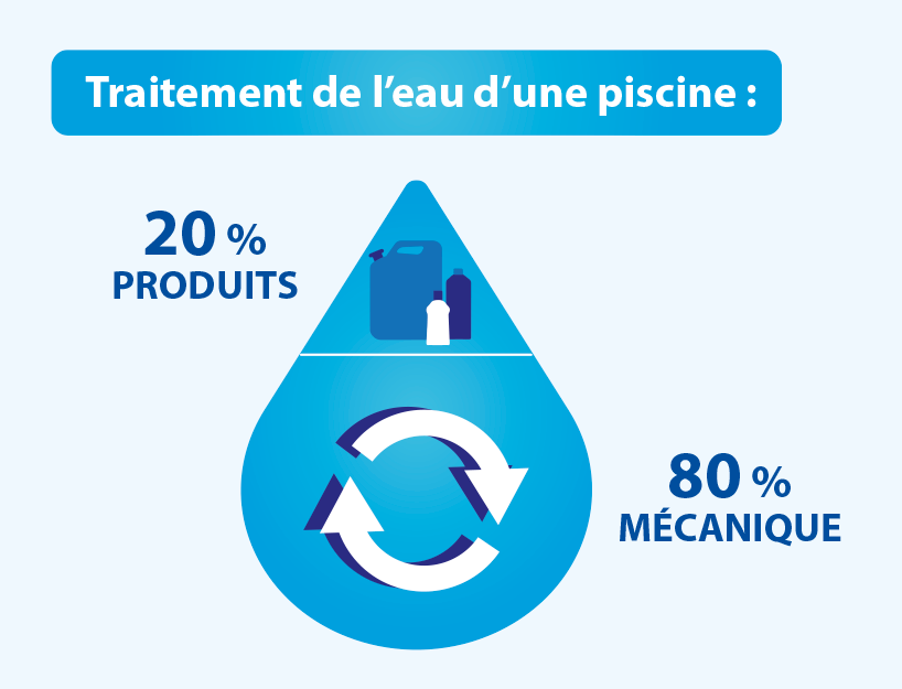 Piscine : un traitement de l'eau raisonné et efficace