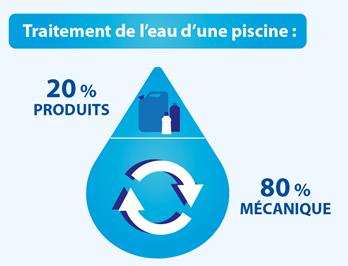 Tendance Pool Staging : de nouvelles solutions pour un traitement de l'eau efficace et facilité