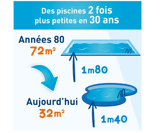 Dessin représentant l'évolution de la profondeur des piscines en 30 ans