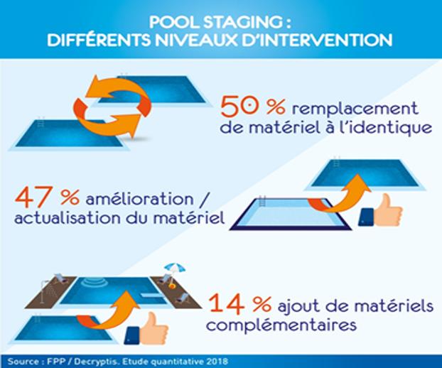 Dessin représentant les différentes types d'intervention possible dans le cadre de la rénovation de piscines (pool staging)