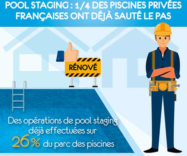 Dessin représentant le pourcentage de piscines ayant été rénovées (26%)